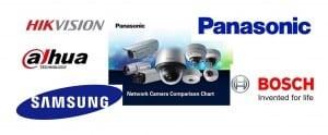 cctv brands grouped 1